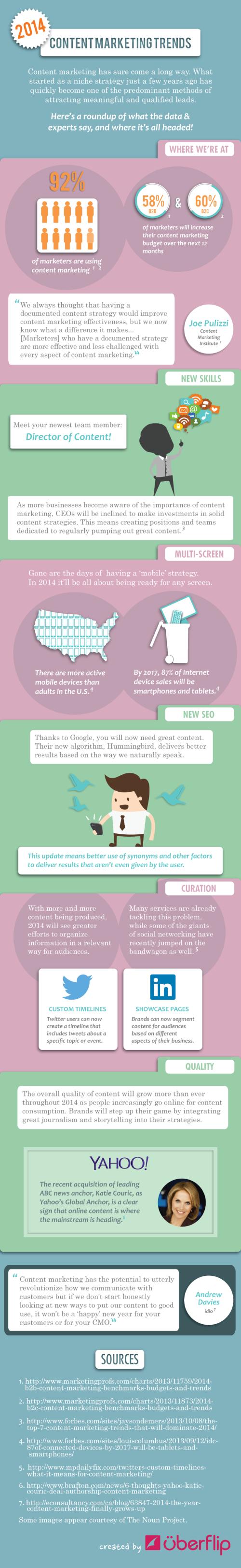 content infograph